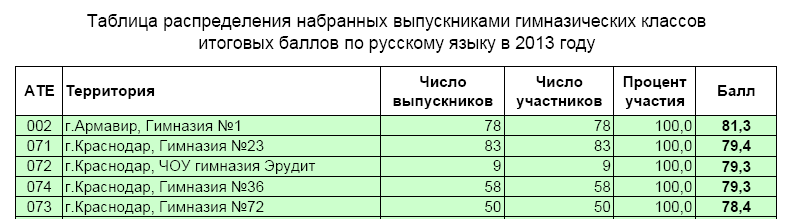 русский - гимн