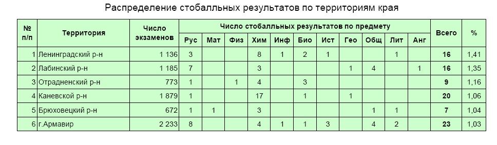 100 в крае