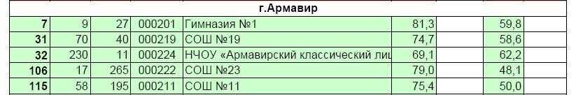 5 лучших Армавир